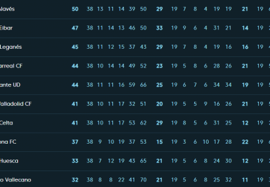 La Liga clasificación 18/19